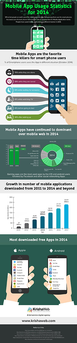 Mobile App Usage Statistics for 2014