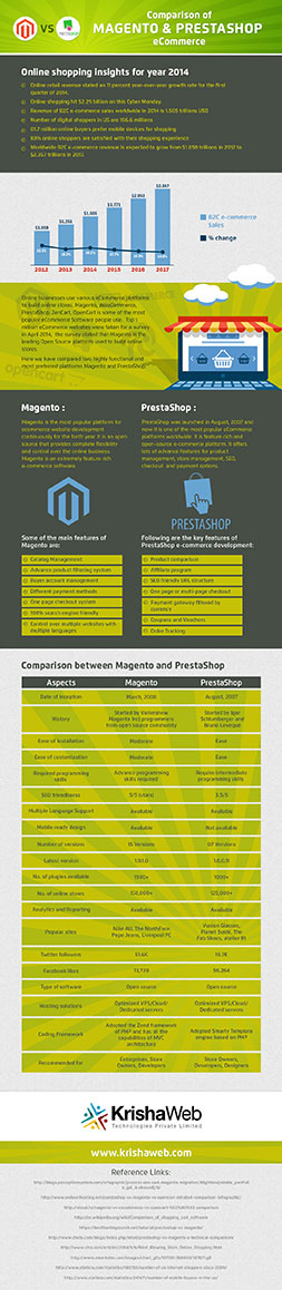 Comparison of Magento & PrestaShop  eCommerce
